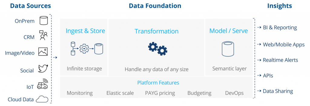 Data Foundation Architecture